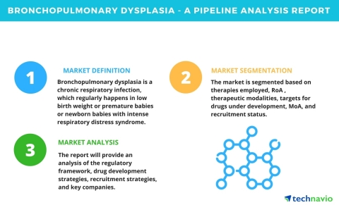 Technavio has published a new pipeline analysis report on the global bronchopulmonary dysplasia market, including a detailed study of the pipeline molecules. (Graphic: Business Wire)