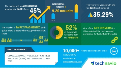 Technavio has published a new market research report on the global automotive exhaust gas heat recovery (EGHR) system market from 2018-2022. (Graphic: Business Wire)