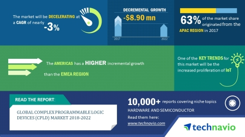 Technavio has published a new market research report on the global complex programmable logic devices market from 2018-2022. (Graphic: Business Wire)
