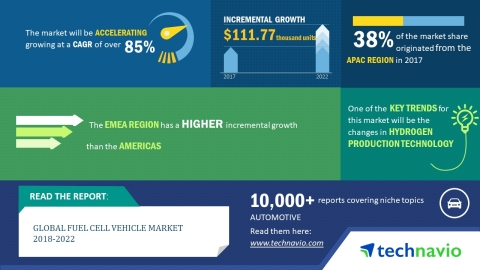 Technavio has published a new market research report on the global fuel cell vehicle market from 2018-2022. (Graphic: Business Wire)
