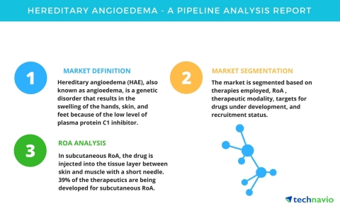 Technavio has published a new pipeline analysis report on the global hereditary angioedema market, including a detailed study of the pipeline molecules. (Graphic: Business Wire)
