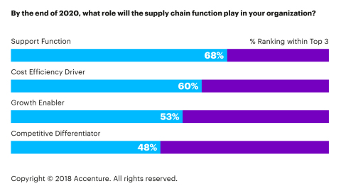 By the end of 2020, what role will the supply chain function play in your organization? (Graphic: Business Wire)