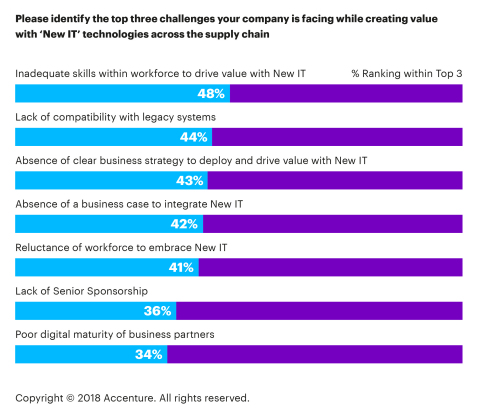 Please identify the top three challenges your company is facing while creating value with 'New IT' technologies across the supply chain (Graphic: Business Wire)