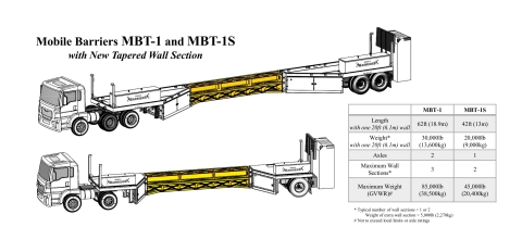 Mobile Barriers MBT-1 with Tapered Wall Section (Graphic: Business Wire)