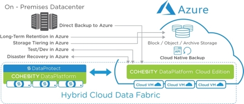Cohesity Delivers Web-Scale Simplicity for Secondary Data with Microsoft Azure (Graphic: Business Wire)