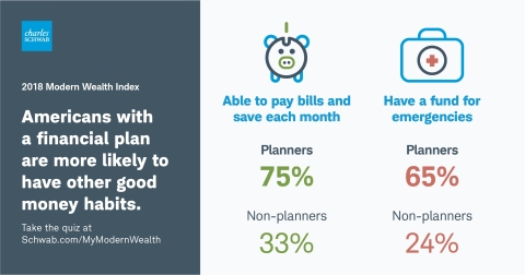Americans with a financial plan are more likely to have other good money habits. (Graphic: Business Wire)