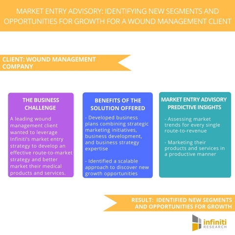 Market Entry Advisory Identifying New Segments and Opportunities For Growth for a Wound Management Client. (Graphic: Business Wire)
