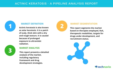 Technavio has published a new pipeline analysis report on the global actinic keratosis market, including a detailed study of the pipeline molecules. (Graphic: Business Wire)