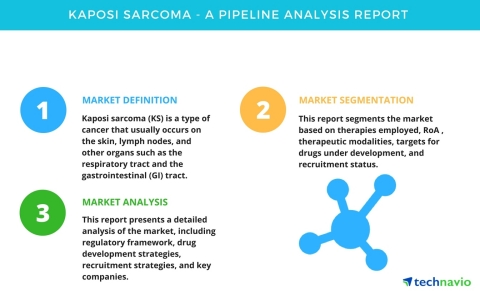 Technavio has published a new pipeline analysis report on the global kaposi sarcoma market, including a detailed study of the pipeline molecules. (Graphic: Business Wire)