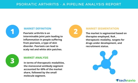 Technavio has published a new pipeline analysis report on the global psoriatic arthritis market, including a detailed study of the pipeline molecules. (Graphic: Business Wire)