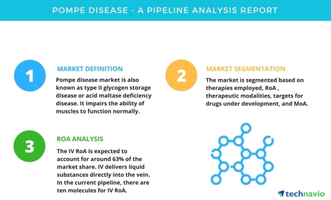 Technavio has published a new pipeline analysis report on the global Pompe disease market, including a detailed study of the pipeline molecules. (Graphic: Business Wire)
