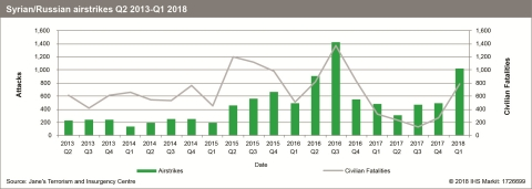 Syrian/Russian airstrikes Q2 2013 - Q1 2018 (Photo: Business Wire)