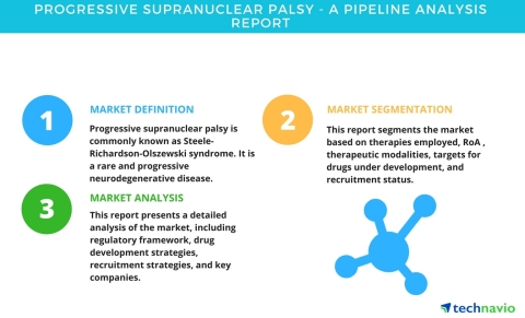 Technavio has published a new pipeline analysis report on the global progressive supranuclear palsy market, including a detailed study of the pipeline molecules. (Photo: Business Wire)