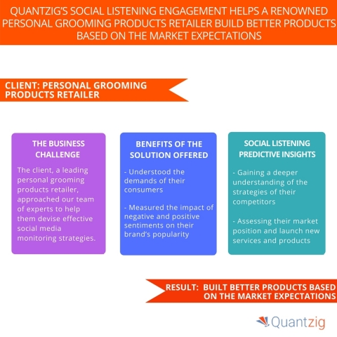 Quantzig's Social Listening Engagement Helps a Renowned Personal Grooming Products Retailer Build Better Products Based on the Market Expectations. (Graphic: Business Wire)