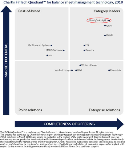 Moody's Analytics named category leader in Chartis Research balance sheet management report. (Graphic: Business Wire)