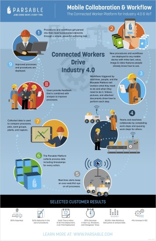 Mobile Collaboration and Workflow; The Connected Worker Platform for Industry 4.0 & IIoT (Graphic: Business Wire)