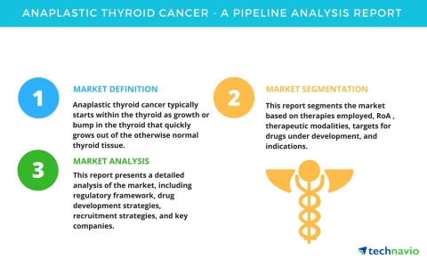 Technavio has published a new pipeline analysis report on the global anaplastic thyroid cancer market, including a detailed study of the pipeline molecules. (Graphic: Business Wire)
