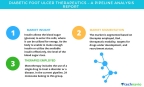 Technavio has published a new pipeline analysis report on the global diabetic foot ulcer therapeutics market, including a detailed study of the pipeline molecules. (Graphic: Business Wire)