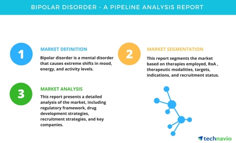 Technavio has published a new pipeline analysis report on the global bipolar disorder market, including a detailed study of the pipeline molecules. (Photo: Business Wire)