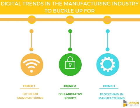Digital Trends in the Manufacturing Industry to Buckle up For. (Graphic: Business Wire)