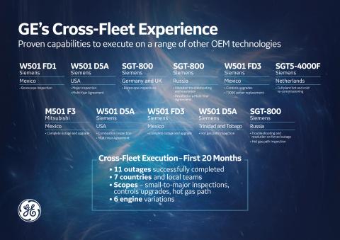 GE's Cross-Fleet Experience.