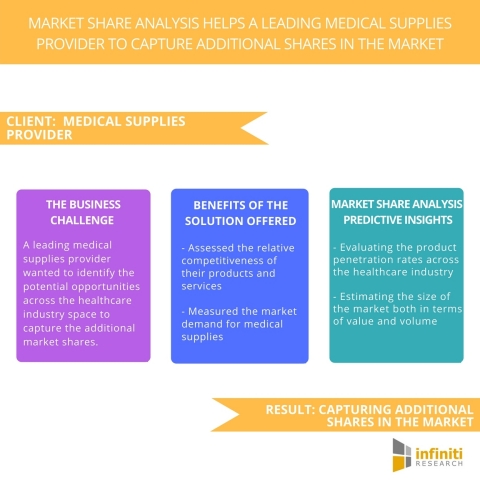 Market Share Analysis Helps a Leading Medical Supplies Provider to Capture Additional Shares in the Market (Graphic: Business Wire)
