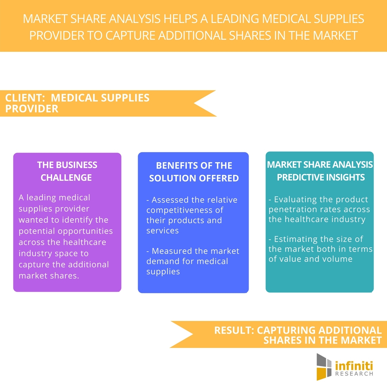 A Medical Supplies Provider Captured Additional Share in the