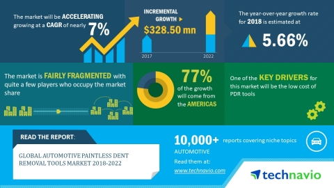 Technavio has published a new market research report on the global automotive paintless dent removal tools market from 2018-2022. (Photo: Business Wire)
