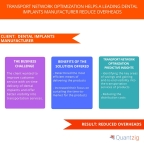 Transport Network Optimization Helps a Leading Dental Implants Manufacturer Reduce Overheads. (Graphic: Business Wire)