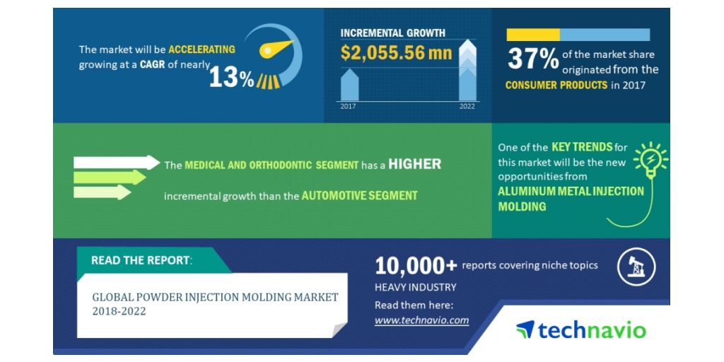 Global Powder Injection Molding Market to Grow at 13% CAGR