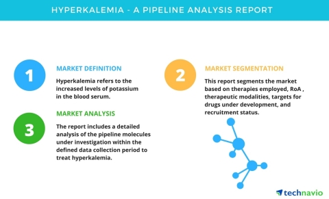 Technavio has published a new pipeline analysis report on the hyperkalemia market, including a detailed study of the pipeline molecules. (Graphic: Business Wire)