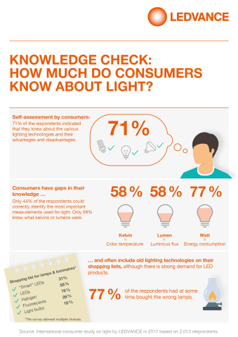 KNOWLEDGE CHECK: HOW MUCH DO CONSUMERS KNOW ABOUT LIGHT? (Graphic: Business Wire)