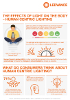 THE EFFECTS OF LIGHT ON THE BODY – HUMAN CENTRIC LIGHTING (Graphic: Business Wire)