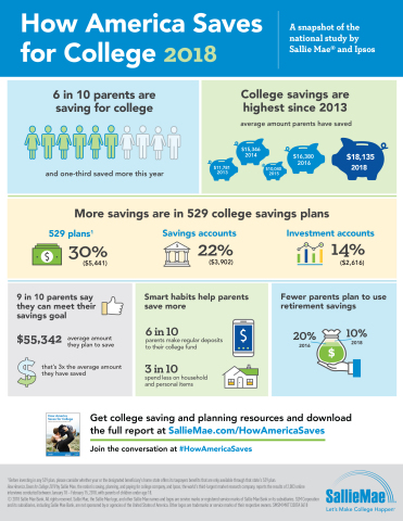 How America Saves for College Infographic (Graphic: Business Wire)