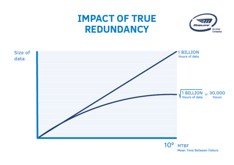 "Impact of True Redundancy: This graph compares fused vs. true redundancy sensing systems in terms of the amount of data required to validate a certain failure probability rate called ""mean time between failure,"" or MTBF. In this case, the ""failure"" is a sensor issue that would likely result in a fatality. Mobileye is targeting a MTBF of 1 billion hours which is 1,000 times better than human-driving statistics. With only one sensor system, the amount of data required is about 1 billion hours. With a ""true redundancy"" system, the amount of data required is reduced massively to approximately 30,000 hours (square root of 1 billion hours). Additionally, it is important to note that this data does not need to be collected while driving in AV mode and can be used to test the sensing system in the lab."