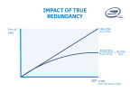"""Impact of True Redundancy: This graph compares fused vs. true redundancy sensing systems in terms of the amount of data required to validate a certain failure probability rate called """"mean time between failure,"""" or MTBF. In this case, the """"failure"""" is a sensor issue that would likely result in a fatality. Mobileye is targeting a MTBF of 1 billion hours which is 1,000 times better than human-driving statistics. With only one sensor system, the amount of data required is about 1 billion hours. With a """"true redundancy"""" system, the amount of data required is reduced massively to approximately 30,000 hours (square root of 1 billion hours). Additionally, it is important to note that this data does not need to be collected while driving in AV mode and can be used to test the sensing system in the lab."""