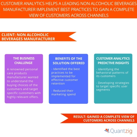 Customer Analytics Helps a Leading Non Alcoholic Beverages Manufacturer Implement Best Practices to Gain a Complete View of Customers Across Channels. (Graphic: Business Wire)