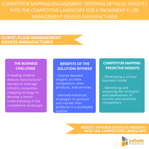 Competitor Mapping Engagement Offering Detailed Insights into the Competitive Landscape for a Prominent Fluid Management Devices Manufacturer.  (Graphic: Business Wire)