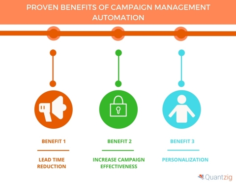 Proven Benefits of Campaign Management Automation. (Graphic: Business Wire)