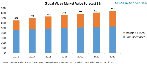 Global Vdeo Market Value Forecast $Bn (Graphic: Business Wire)