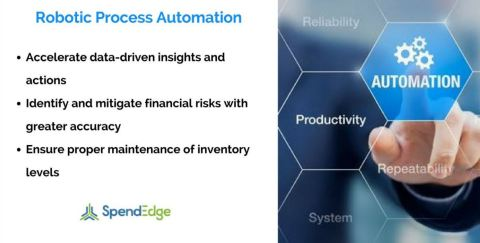 Robotic Process Automation- The Next Big Thing in Procurement (Graphic: Business Wire)
