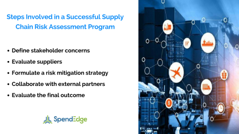 Steps Involved in a Successful Supply Chain Risk Assessment Program (Graphic: Business Wire)