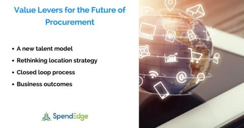 The Future of Procurement in the Digital Age: Planning Today for the Procurement of Tomorrow. (Graphic: Business Wire)