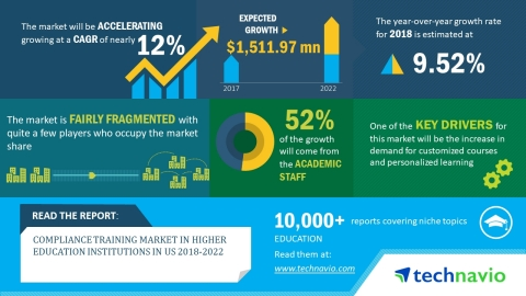 Technavio has published a new market research report on the compliance training market in higher edu ...