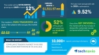 Technavio has published a new market research report on the compliance training market in higher education institutions in US from 2018-2022. (Graphic: Business Wire)