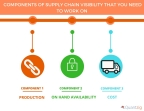 4 Components of Supply Chain Visibility That You Need to Work on. (Graphic: Business Wire)
