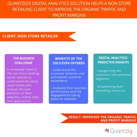 Quantzig's Digital Analytics Solution Helps a Non Store Retailing Client to Improve the Organic Traffic and Profit Margins. (Graphic: Business Wire)