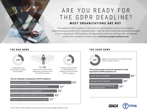 Fewer than 1 in 3 companies say they´ll be ready for the GDPR compliance deadline next week, according to new research from ISACA. (Graphic: Business Wire)