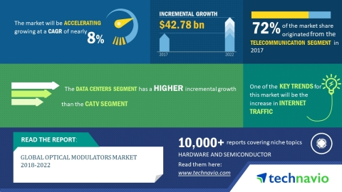 Technavio has published a new market research report on the global optical modulators market from 2018-2022. (Graphic: Business Wire)