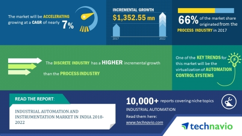 Technavio has published a new market research report on the industrial automation and instrumentation market in India from 2018-2022. (Graphic: Business Wire)